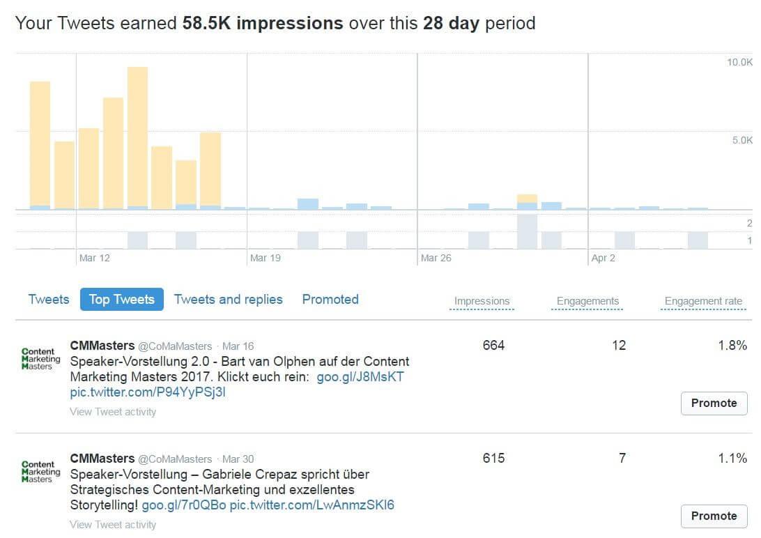 Twitter Analytics: medición del éxito en Twitter - 1&1