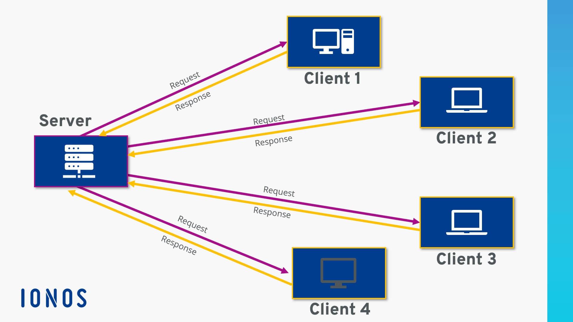 Qué es un servidor informático?   Definición y explicación - IONOS