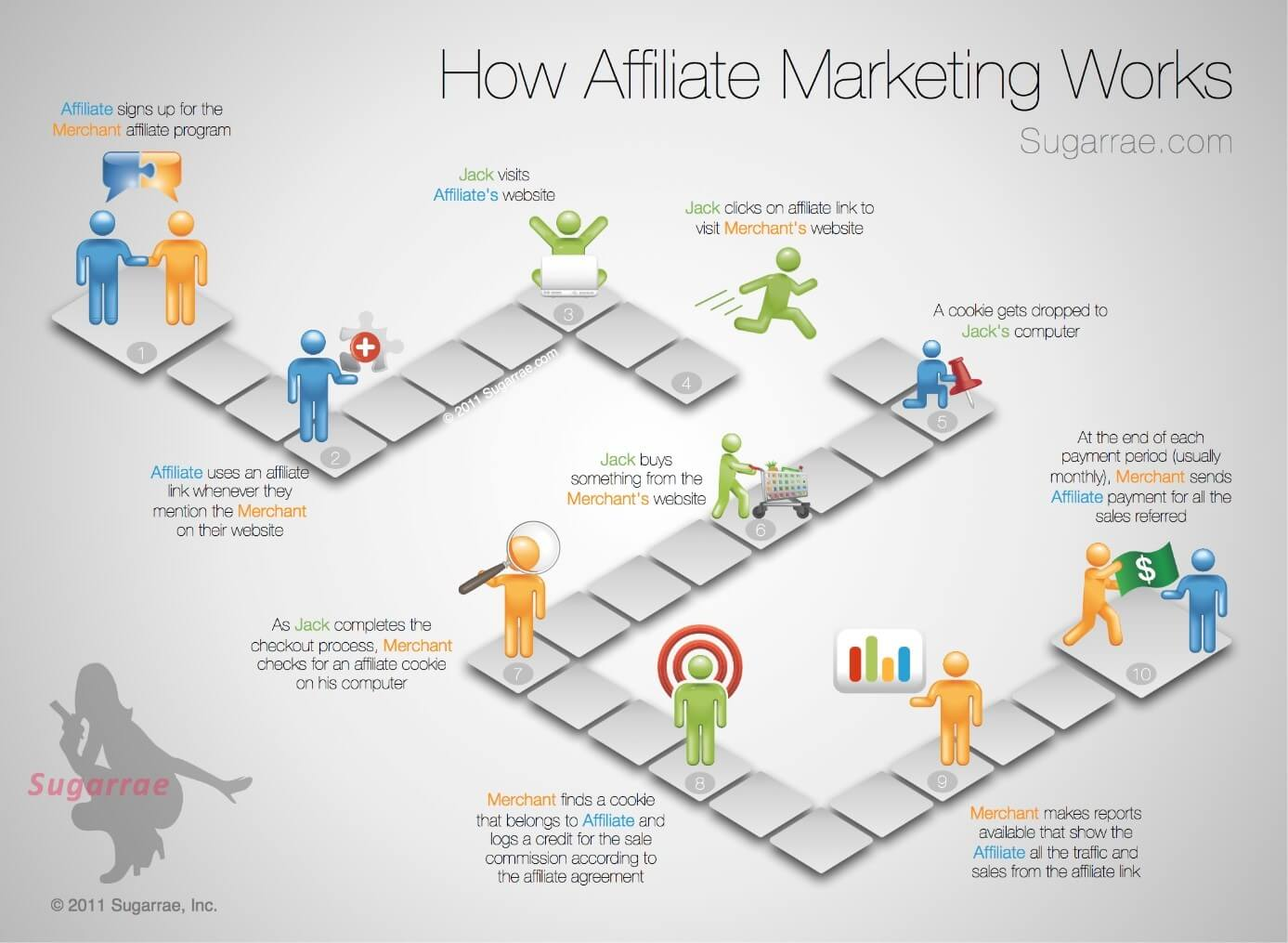 Cómo funciona el marketing de afiliados (Sugarrae.com)