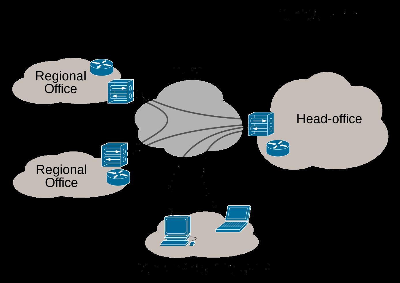 Tipos de redes informáticas  WAN, LAN, MAN y GAN - IONOS