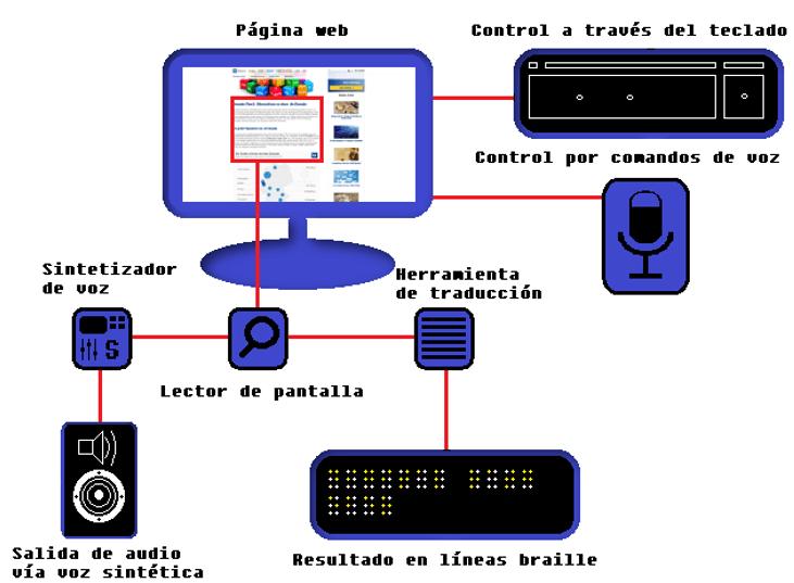 Lectores De Pantalla Software Para Necesidades Especiales