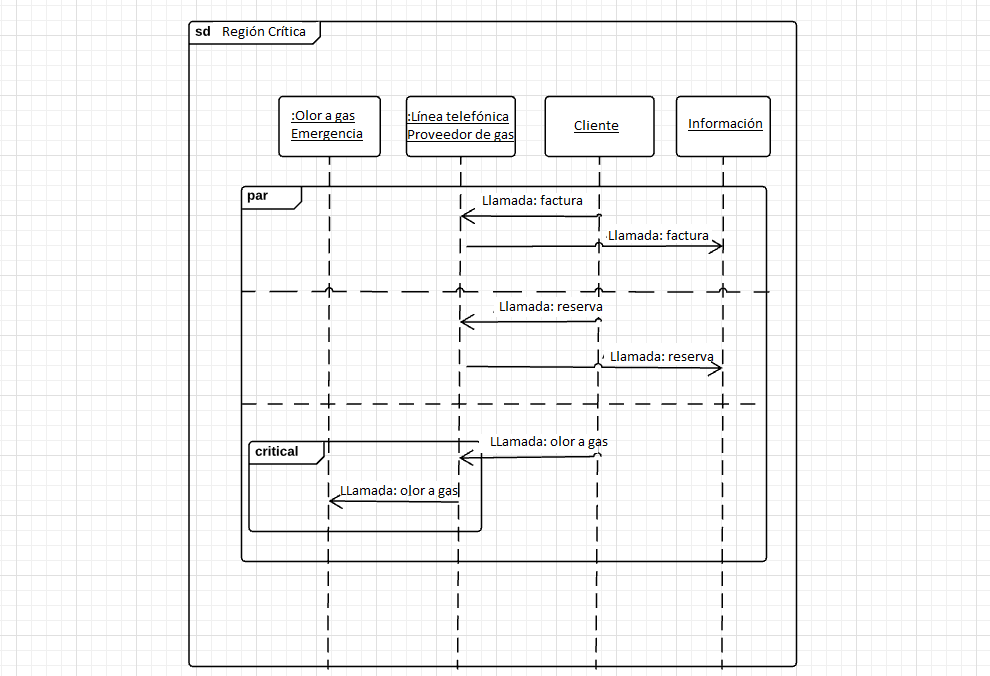 Diagramas De Secuencia Cómo Crear Diagramas Con Uml Ionos