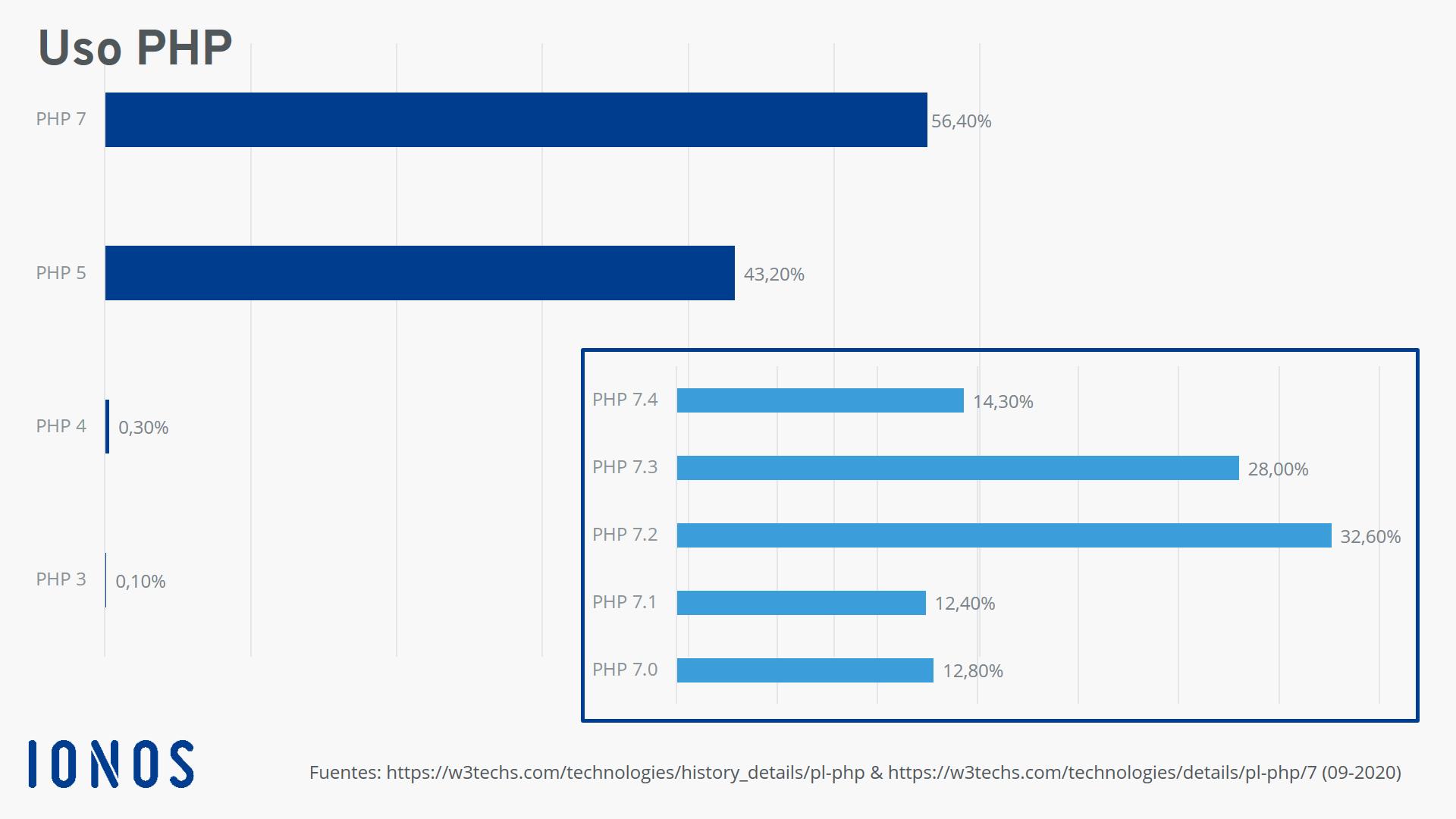 Distribución actual de las versiones de PHP
