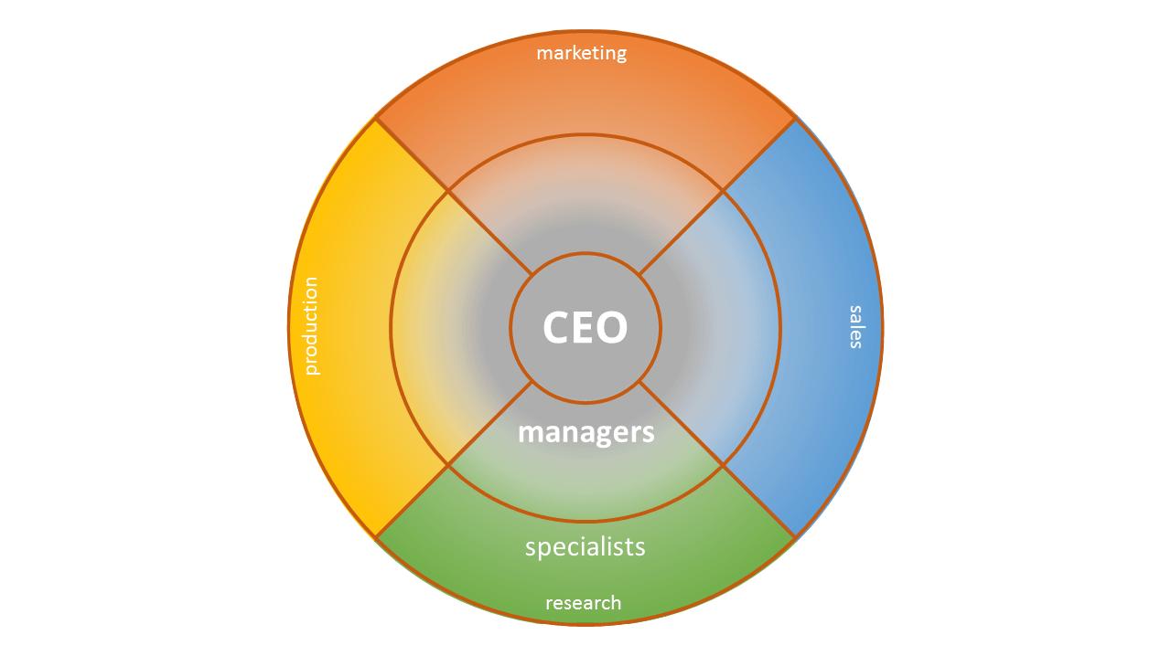 La Estructura Organizativa Las Claves Del éxito En La