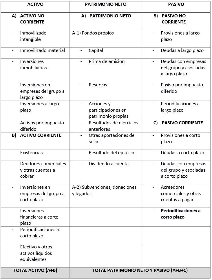 El Balance De Situación Guía Para Pymes Y Autónomos Ionos
