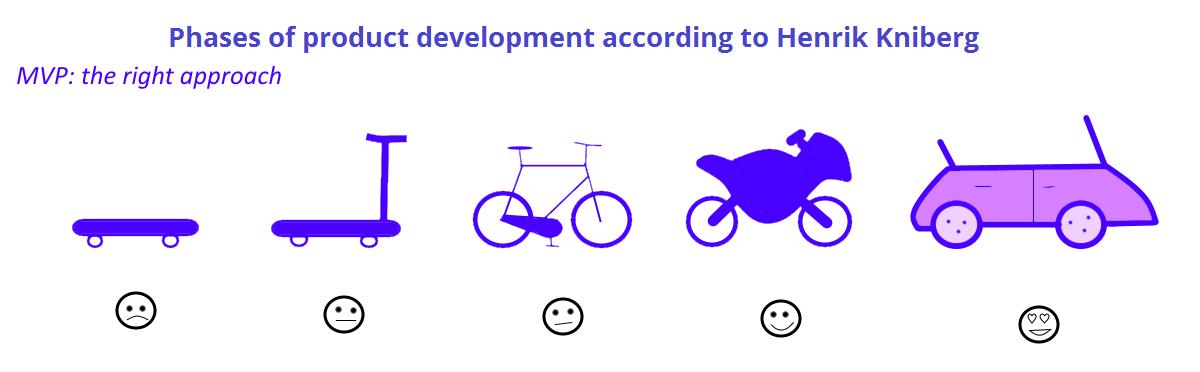 Gráfica que muestra la cadena de producción que va del monopatín hasta el coche, pasando por la bicicleta