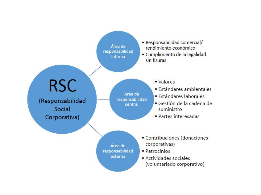 Las tres áreas de la responsabilidad social corporativa (RSC)