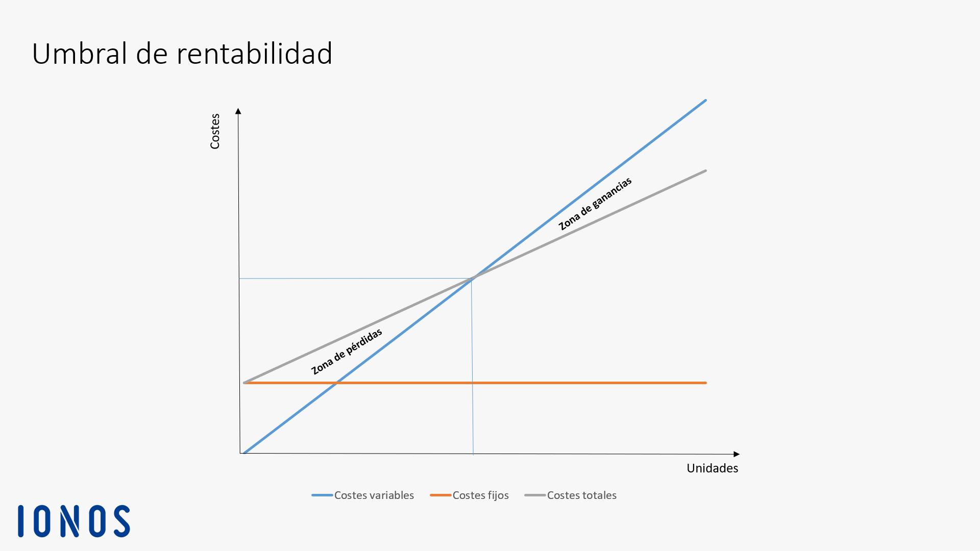 Umbral de rentabilidad | Explicación, cálculo y ejemplo práctico - IONOS